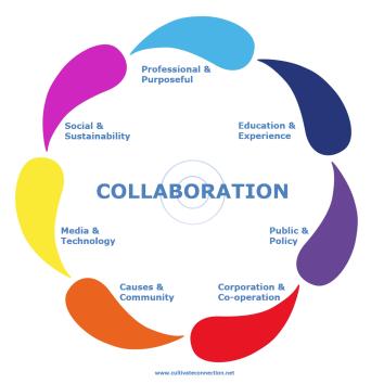 CC Collaboration