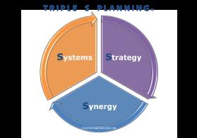 TripleS Planning Model